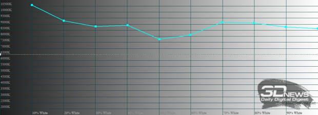 Xiaomi POCO X3 Pro, цветовая температура в автоматическом режиме. Голубая линия – показатели POCO X3 Pro, пунктирная – эталонная температура