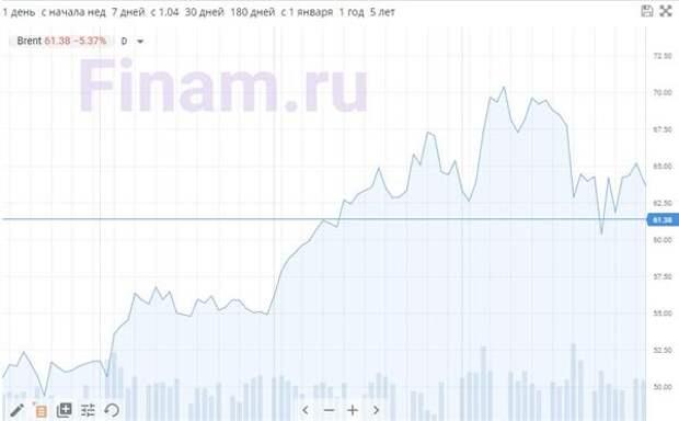 Падение цен на нефть ускорилось до 5%