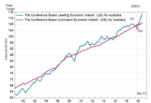 Австралия: ведущий экономический индекс умеренно вырос в марте
