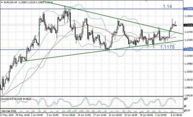 Безудержный аппетит к риску сыграл в пользу евро