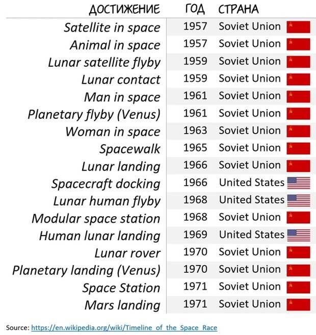 Почему СССР опоздал на Луну