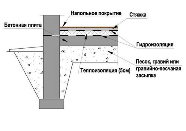 Картинки по запросу Как устроить ленточный монолитный фундамент