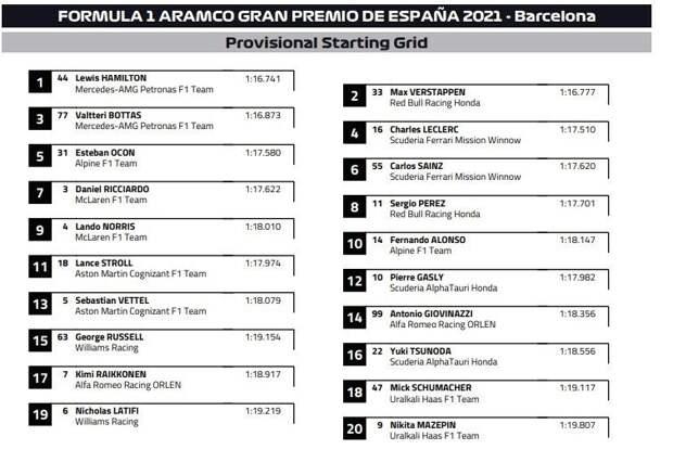 Стартовое поле гонки Формулы 1 в Барселоне