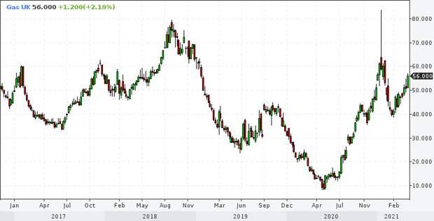 """""""Газпром"""" проводит удушающий приём в Европе"""