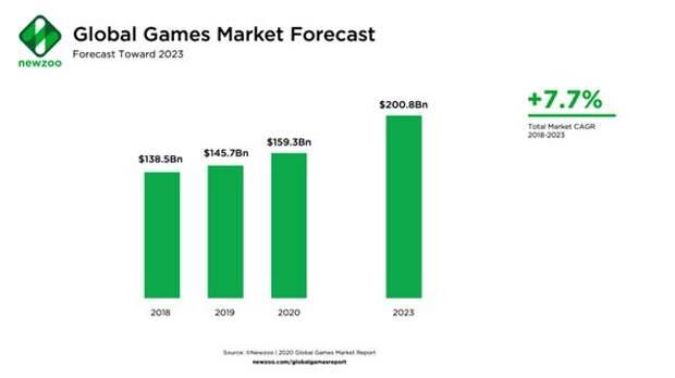 IPO Corsair Gaming, Inc. - игры винодела