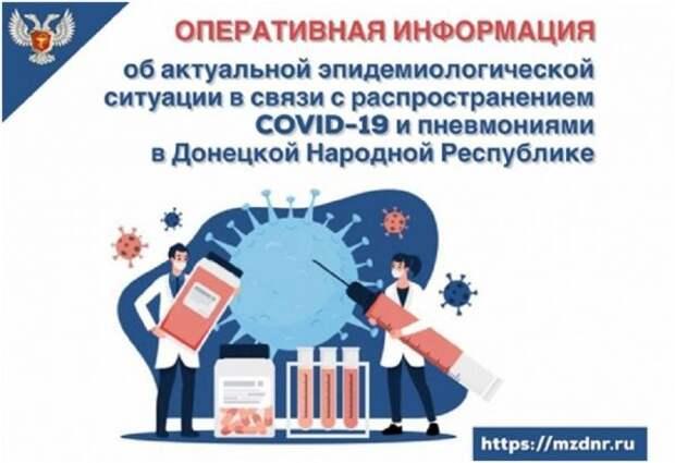 Сводка по COVID-19 в ДНР: выявлено 633 новых случая заболевания