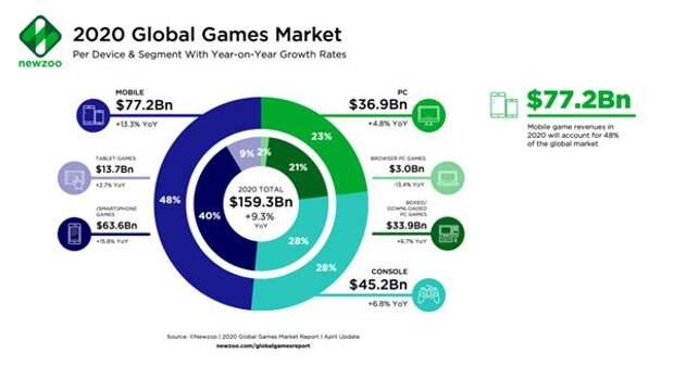 Объем и темпы роста сегментов игрового рынка (данные Newzoo)