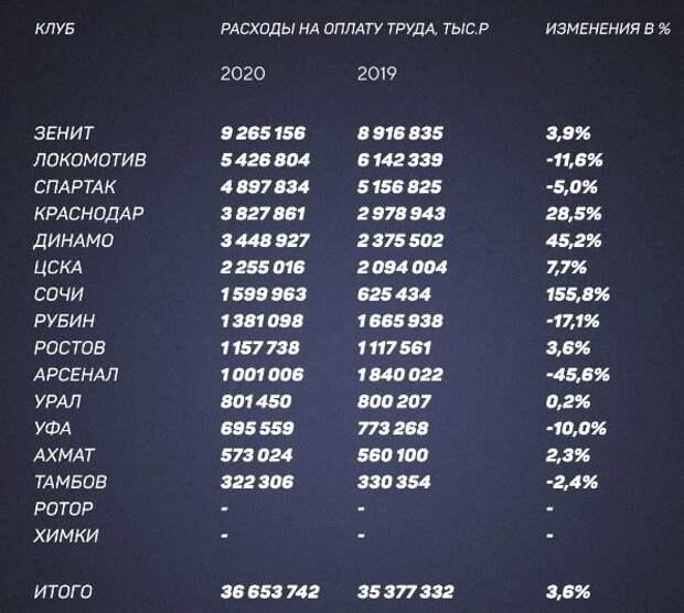 «Зенит» потратил на зарплаты больше всех в РПЛ. Самый высокий рост расходов на оплату труда зафиксирован у «Сочи»