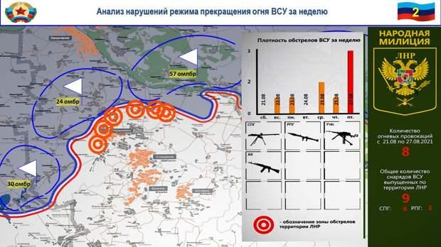 Сводка за неделю от военкора Маг о событиях в ДНР и ЛНР 20.08.21 – 26.08.21