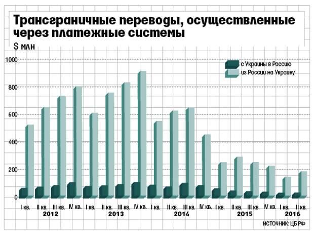 Россия подготовила ответ на украинские санкции