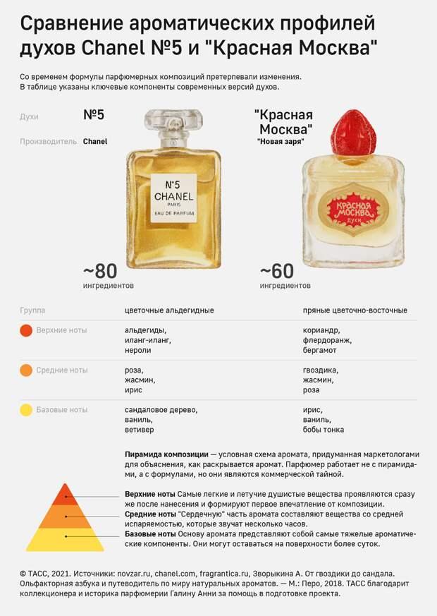 Русский след в Chanel №5: к столетию легендарного аромата