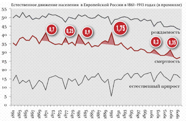 История голода в России до революции и после нее