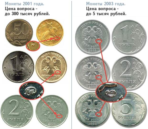 Ищите клад у себя дома! Самые дорогие монеты СССР и России с 1924 по 2014 гг. Стоимость сегодня