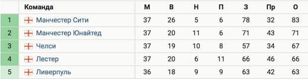 «Челси» обыграл «Лестер» (2:1) и вышел на 3-е место в АПЛ за тур до конца сезона