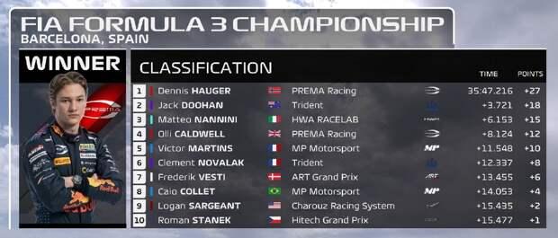 Формула-3. Испания. Хаугер выиграл 3-ю гонку и стал лидером чемпионата, Смоляр – 11-й