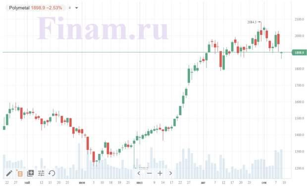 Акции золотодобытчиков дешевеют на фоне негативной динамики в золоте