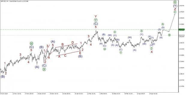 GBP/USD 13 мая. Еще есть время для совершения покупок