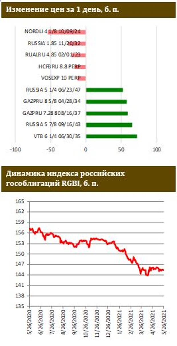 ФИНАМ: Инфляция на мартовских максимумах