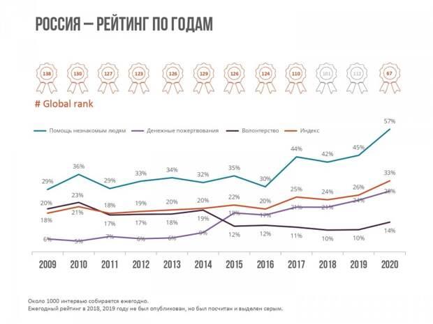 Мировой рейтинг благотворительности 2021