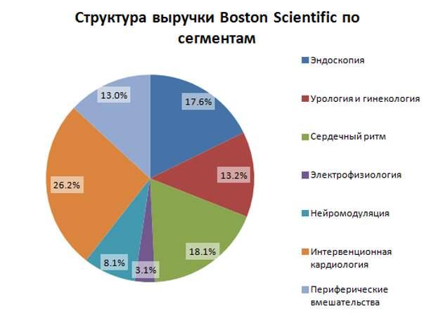 Сложная полоса для Boston Scientific осталась позади