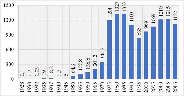 Автопром РФ: 1928-2021