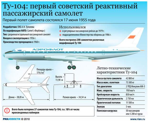 Неизвестные факты о самолетах Туполева