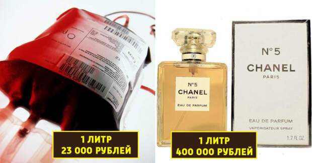 Рейтинг самых дорогих жидкостей