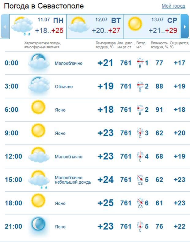 С 13 июля в Крыму будет гостить тётушка Жара (скриншот)