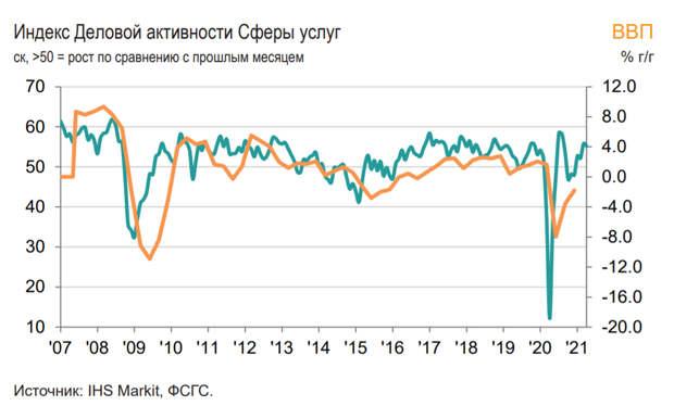 Индекс PMI российской сферыуслуг снизился в апреледо 55,2 балла