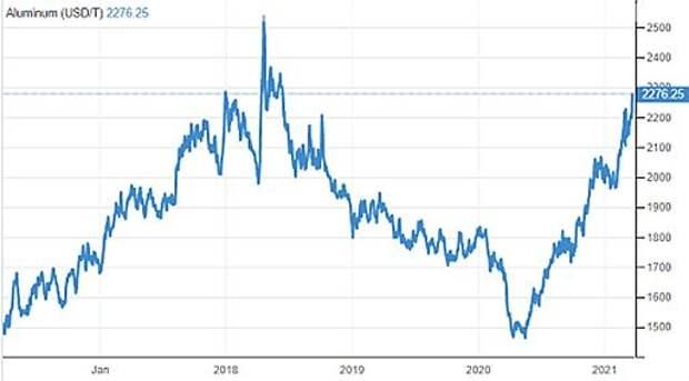 """ОК """"РУСАЛ"""" - рост рынка позволил поднять оценку компании"""