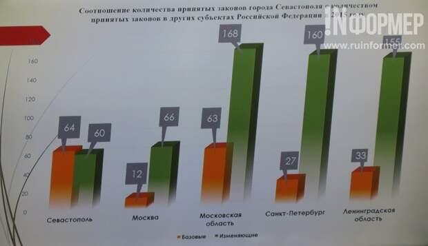 Как депутаты севастопольского ЗакСа провели последний рабочий день перед каникулами? (фото)