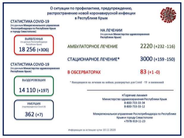 В Крыму 7 человек с коронавирусом умерли за сутки