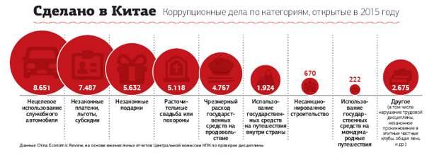 Статистика расследований дел, связанных с Коррупцией в Китае в 2015 году.