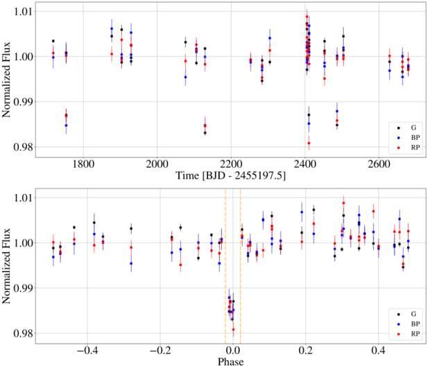 Телескоп Gaia открыл свою первую транзитную экзопланету
