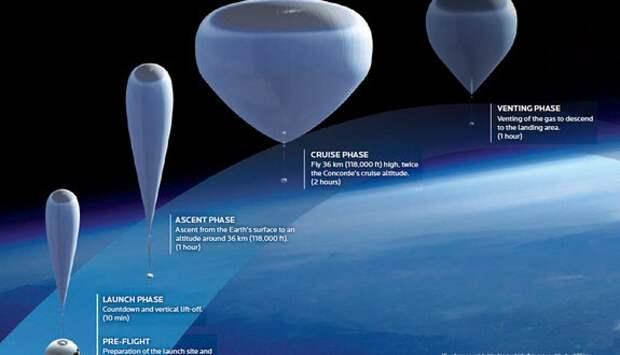 Пентагон отказывается от спутников и переходит на воздушные шары. Почему?