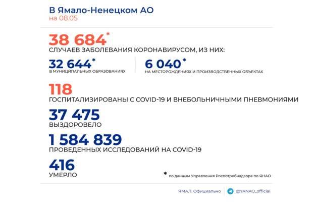 На Ямале 18 новых случаев заболевания коронавирусом. Выздоровели 19 человек
