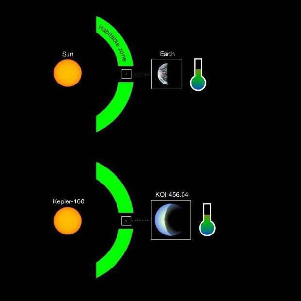 Найдена экзопланета в зоне обитаемости звезды Kepler-160