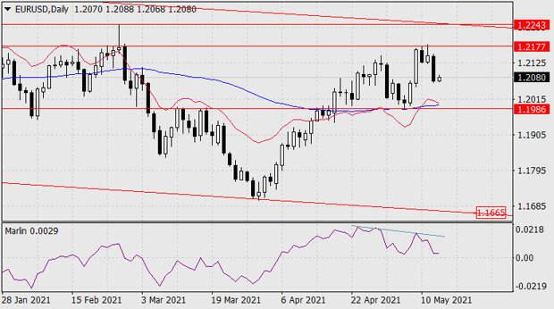 Прогноз по EUR/USD на 13 мая 2021 года