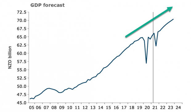 В центре внимания - отчет по инфляции в США. Обзор USD, NZD, AUD