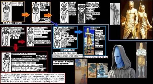 Мифы о богах или палеоконтакт