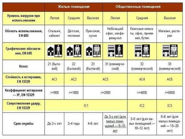 Классификация ламината. Фото с сайта postroibanu.ru