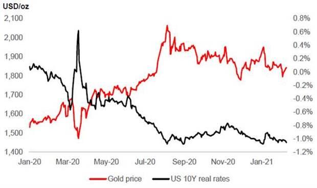 Перспективы инвестиционной привлекательности золота в 2021-22 годах неопределенны