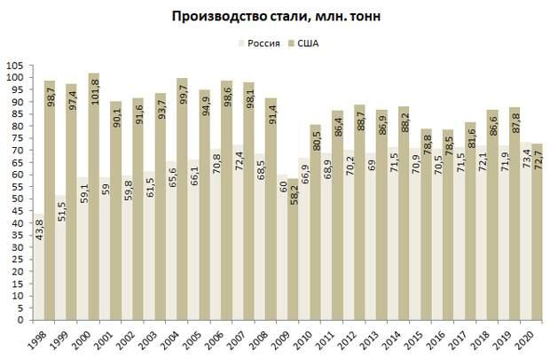Россия обогнала США по производству стали