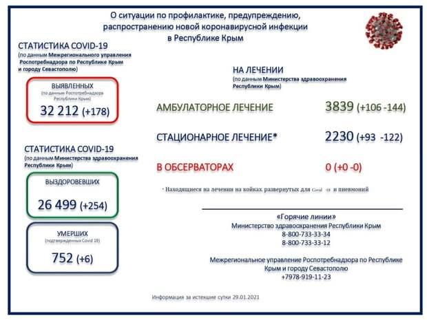 В Крыму подтвердили смерть от коронавируса ещё у 6 человек