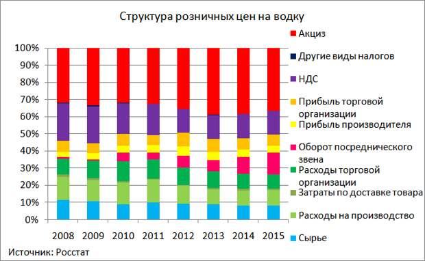 Структура цен на бензин и водку в России