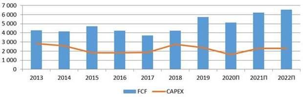 Капитальные затраты в сравнении со свободным денежным потоком (в млн $)