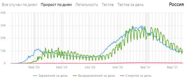 График: Яндекс