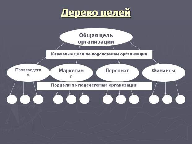 Декомпозиция целей и задач. Пример. Таблица