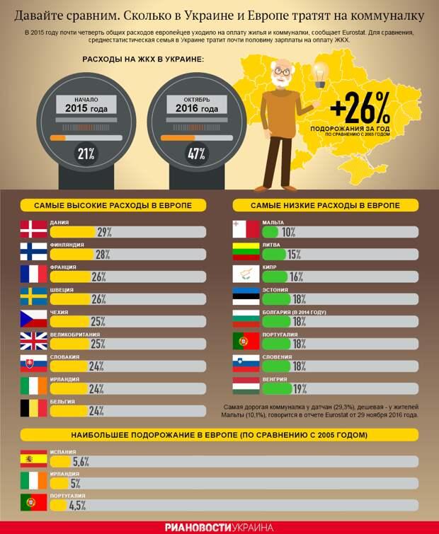 Стоимость коммуналки в Украине и Европе