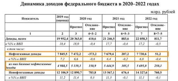 Новости дедолларизации: Минфин анонсировал скупку валюты на 6,6 триллиона рублей